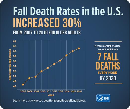 fall_death_rates_2005-2014